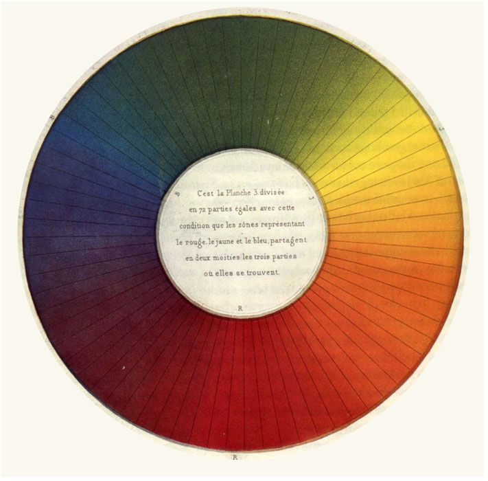 Chevreul Color Wheel